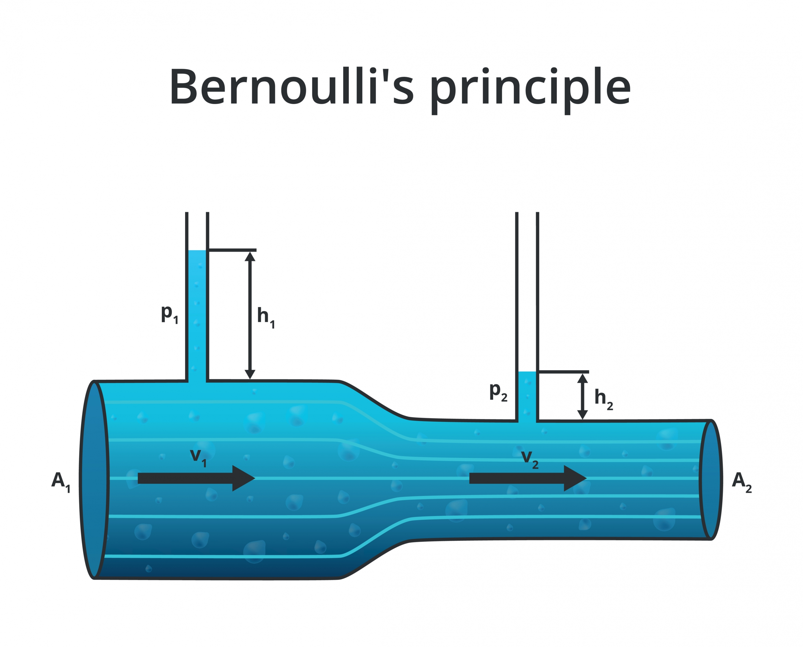This graphic shows fluid flowing through area of larger diameter and smaller diameter (vena contracta). In the vena contracta, fluid velocity increases and fluid pressure decreases per Bernoulli's Principle (Bernoulli's Equation).
