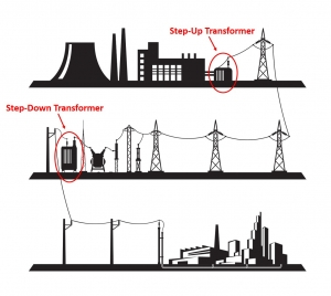 Electrical power transmission and distribution system with step-up and step-down transformers.