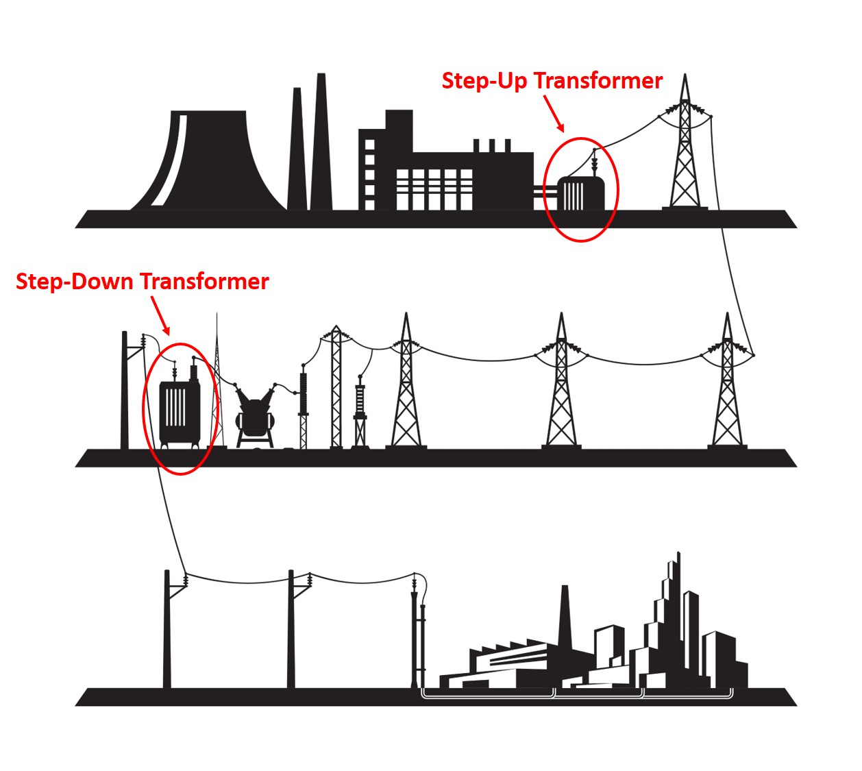 This graphic shows the electrical power system from the point of generation, through the transmission and distribution system (including step-up and step-down transformers), to the end-user neighborhood.
